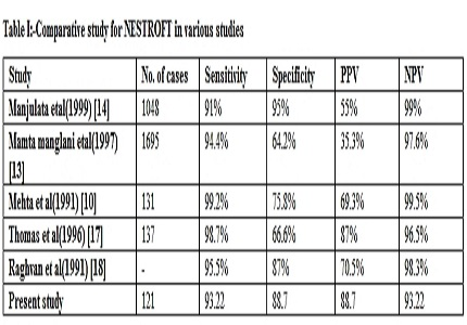 Use of NESTROFT as a screening test for the carriers of thalassemia major